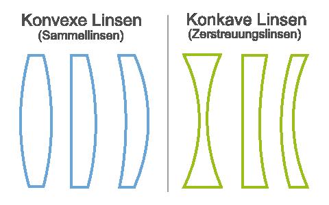 Arten von Linsen