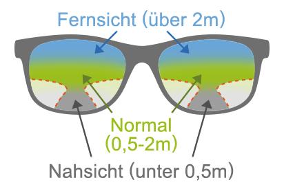 Was sind Gleitsichtbrillen?